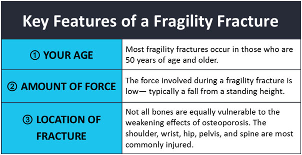 Fragility-Fracture
